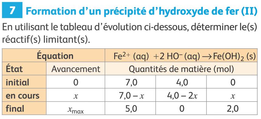1ère S : avancement d'une réaction chimique   Picassciences